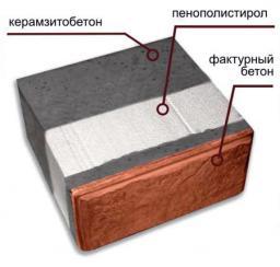 Теплоблоки многослойные стеновые блоки