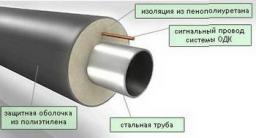 Отвод ППУ-ПЭ