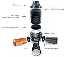 Сборные колодцы диаметром 1000–1200 мм