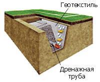 Футбольные поля с искусственным или натуральным газоном