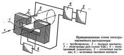 Эти электромагнитные расходомеры имеют...  Рис. 35.  Принципиальная схема электромагнитного расходомера.
