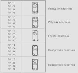 Пластины для теплообменника Теплоконтроль