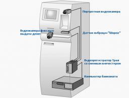 Видеонаблюдение для банкоматов