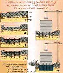 Укрепление грунтов и фундаментов