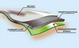 Гидроизоляция с фольгой Ризолин ФСа-5 (-15)