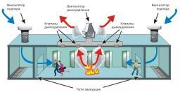 Система дымоудаления (система противодымной защиты)