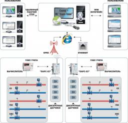 Рис.1 Структурная схема системы диспетчеризации энергоресурсов.  Основными способами передачи данных являются...