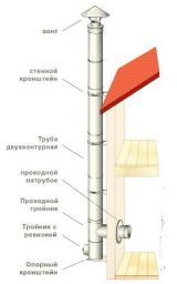 Теплоизоляция для дымохода