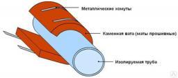 Монтаж изоляции трубопроводов