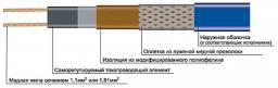 Саморегулирующийся нагревательный кабель Lavita GWS 16-2