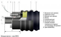 Стилфлекс гибкие стальные теплоизолированные трубы