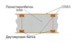 Перекрытия из полистиролбетона (на основе двутавровых балок) D200