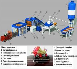 Кирпичный завод.Полуавтоматическая линия по производству кирпича, брусчатки, тро