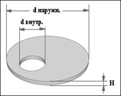 Плита перекрытия колодцев КЦП 1-20-2