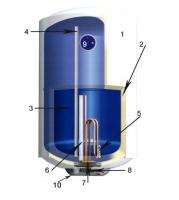 Чистка и сервисное обслуживание бойлеров (накопительных водонагревателей)
