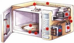 Ремонт микроволновок (печей свч)
