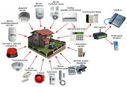 Оборудование для охранной сигнализации