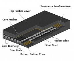 Резнотросовые конвейерные ленты Лента конвейерная резинотросовая Steel Cord Conveyor Belt