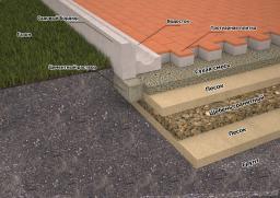 Мощение дорожек, укладка тротуатрной плитки