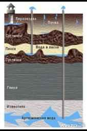 Лицензия на водоснабжение