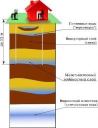 Определим Глубину Бурения Скважины На Воду: гидрогеологическое заключение для бурения и лицензирования скважин