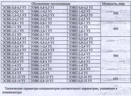 ЭСВК-0,8-2,4 У3 ЭЭВК-0,8-2,4 у3 Конденсаторы электротермические Устаревший тип, заменяем на ЭЭВП-0,8-2,4 у3