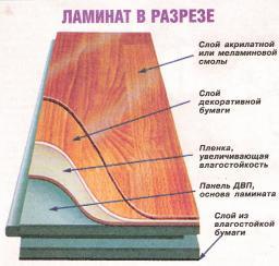Ламинат 31,32,33 класс