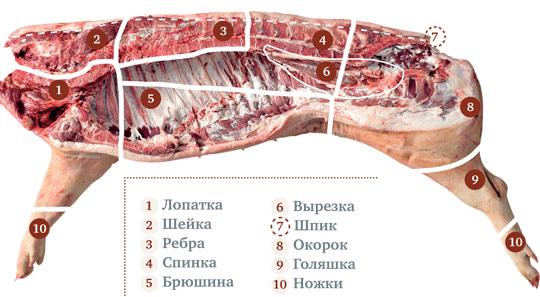 Разделка свинины, особенно