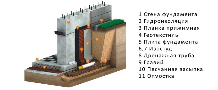 Устройство дренажа фундамента является сложнейшей системой, которая располагается по периметру фундамента и...