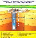 Гидрогеологическое заключение на скважину за 3 дня. => Закажите Бесплатно =>