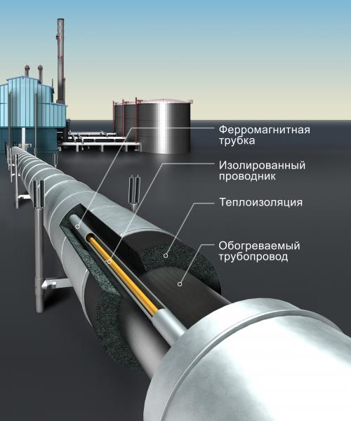 палочка настолько промышленый нагревательный кабель для трубопроводов взрывной динамичный вид