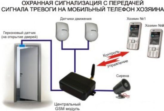 Домашняя охранная система своими руками