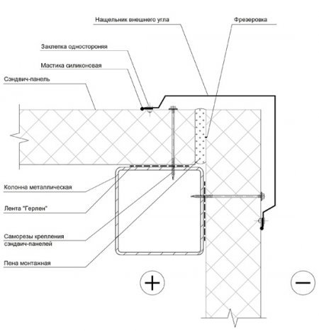 сэндвич панель - схема. схема обустройства сэндвич панели.