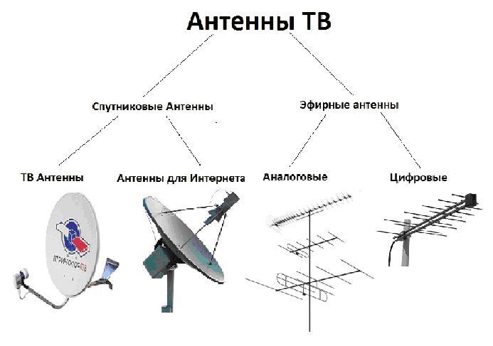 Спутниковое телевидение настройка антенны своими руками