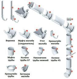 Водосточная система Альта профиль