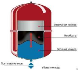 Мембранный бак 35 литров для отопления